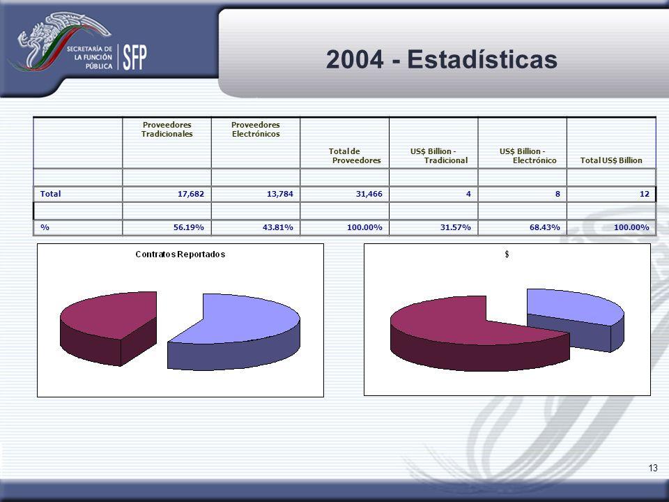 13 2004 - Estadísticas Proveedores Tradicionales Proveedores Electrónicos Total de Proveedores US$ Billion - Tradicional US$ Billion - ElectrónicoTota