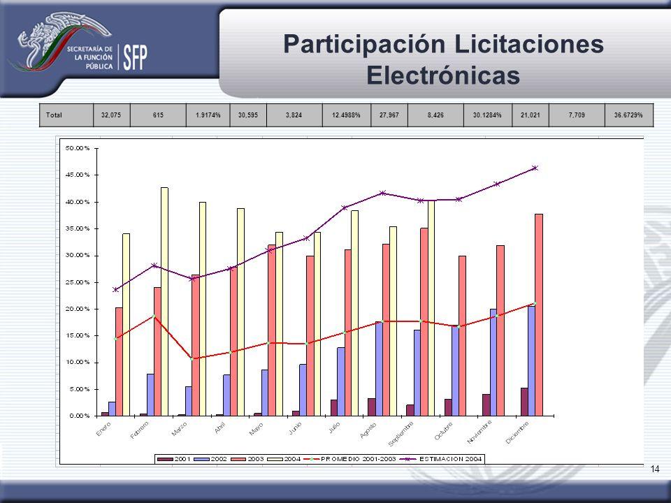 14 Participación Licitaciones Electrónicas Total32,0756151.9174%30,5953,82412.4988%27,9678,42630.1284%21,0217,70936.6729%