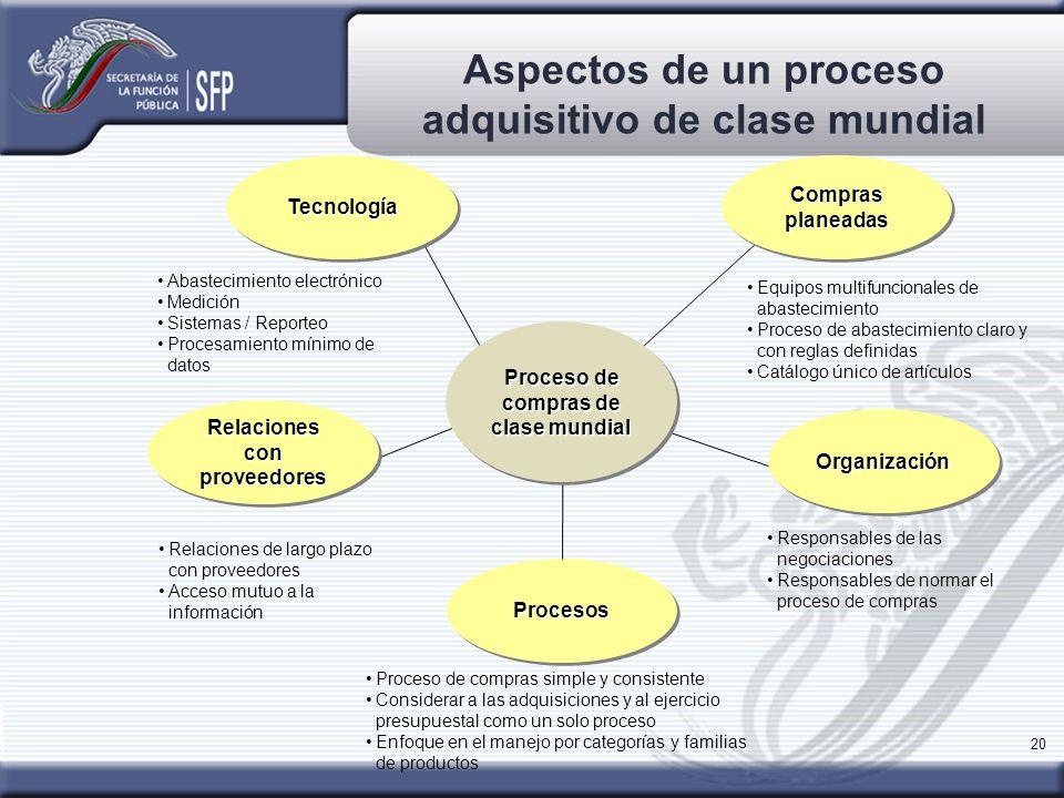 20 Aspectos de un proceso adquisitivo de clase mundial Abastecimiento electrónico Medición Sistemas / Reporteo Procesamiento mínimo de datos ProcesosP