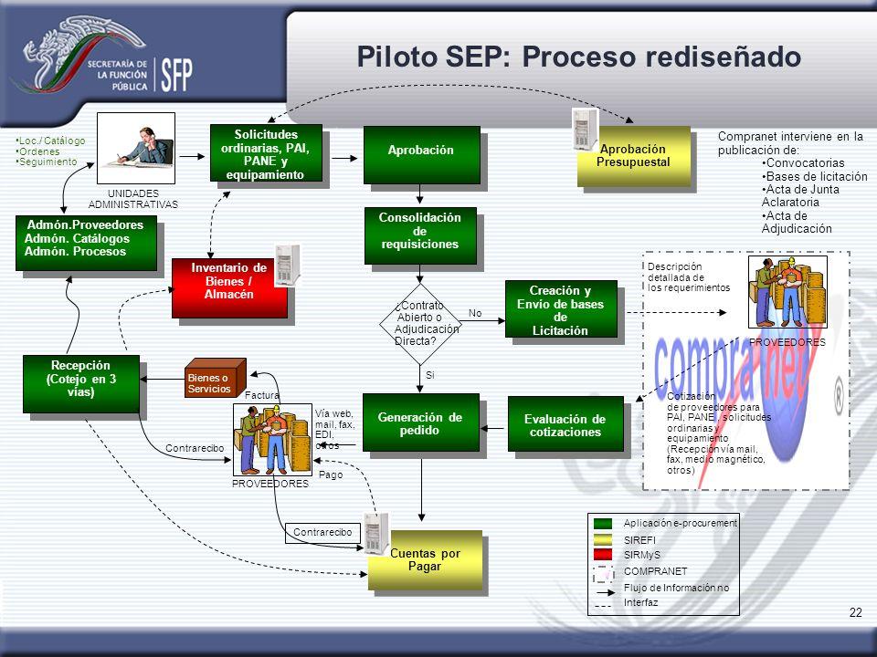 22 Recepción (Cotejo en 3 vías) Recepción (Cotejo en 3 vías) Consolidación de requisiciones Piloto SEP: Proceso rediseñado Evaluación de cotizaciones