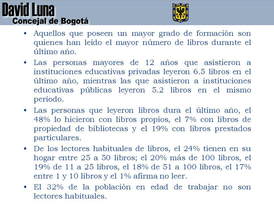 Aquellos que poseen un mayor grado de formación son quienes han leído el mayor número de libros durante el último año.