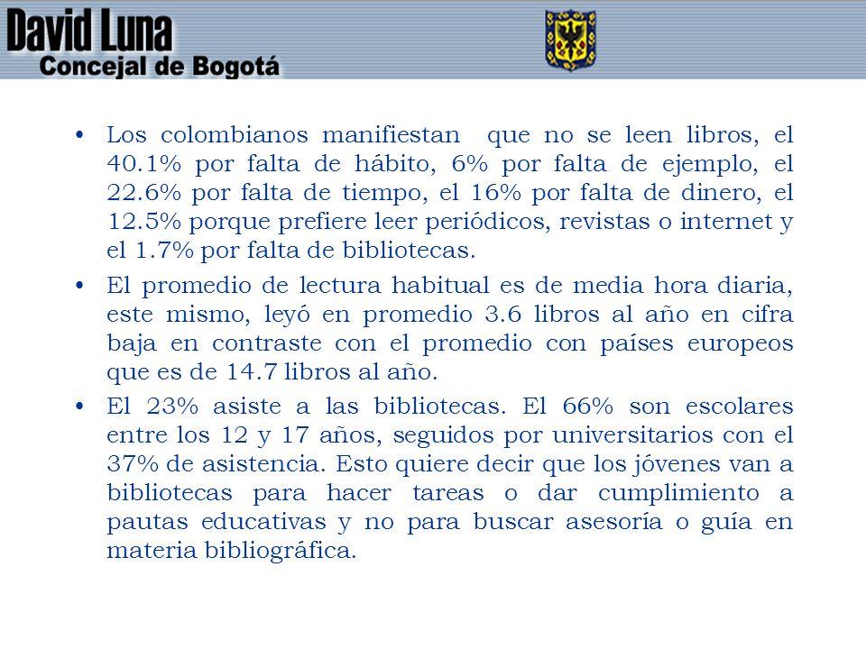 Los colombianos manifiestan que no se leen libros, el 40.1% por falta de hábito, 6% por falta de ejemplo, el 22.6% por falta de tiempo, el 16% por falta de dinero, el 12.5% porque prefiere leer periódicos, revistas o internet y el 1.7% por falta de bibliotecas.
