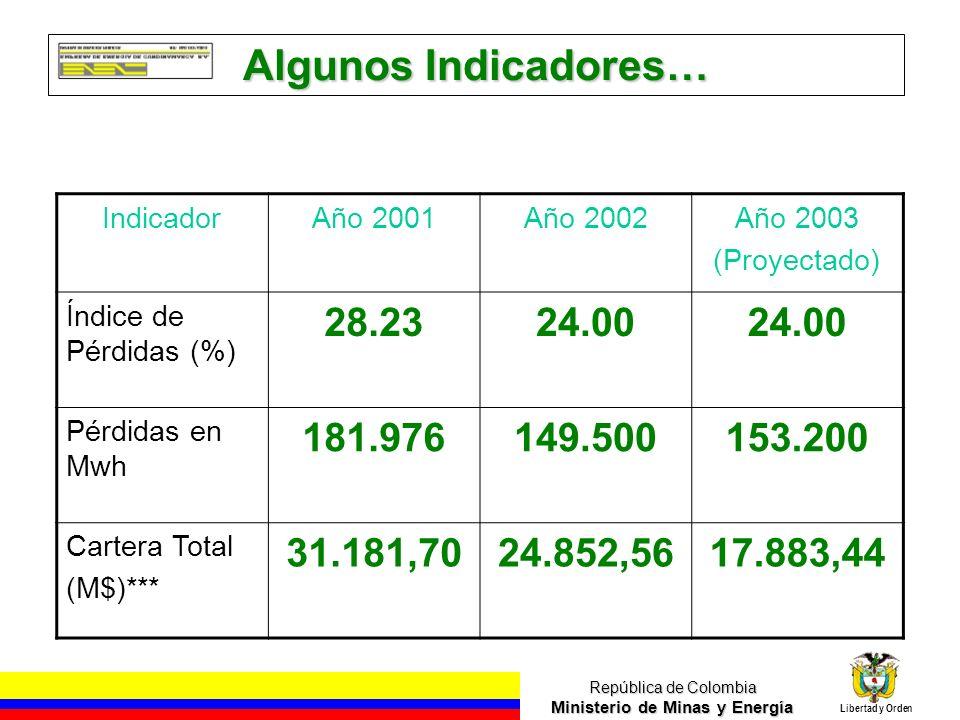 República de Colombia Ministerio de Minas y Energía Libertad y Orden Algunos Indicadores… IndicadorAño 2001Año 2002Año 2003 (Proyectado) Índice de Pérdidas (%) 28.2324.00 Pérdidas en Mwh 181.976149.500153.200 Cartera Total (M$)*** 31.181,7024.852,5617.883,44