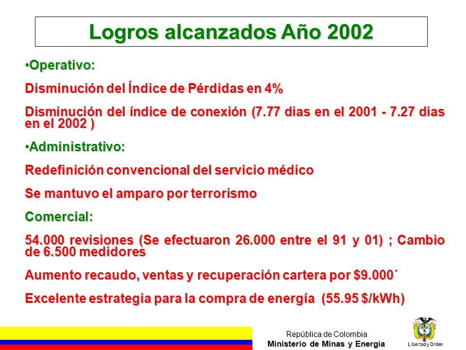 República de Colombia Ministerio de Minas y Energía Libertad y Orden Logros alcanzados Año 2002 Operativo:Operativo: Disminución del Índice de Pérdidas en 4% Disminución del índice de conexión (7.77 dias en el 2001 - 7.27 dias en el 2002 ) Administrativo:Administrativo: Redefinición convencional del servicio médico Se mantuvo el amparo por terrorismo Comercial: 54.000 revisiones (Se efectuaron 26.000 entre el 91 y 01) ; Cambio de 6.500 medidores Aumento recaudo, ventas y recuperación cartera por $9.000´ Excelente estrategia para la compra de energía (55.95 $/kWh)