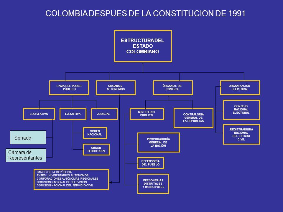 ESTRUCTURA DEL ESTADO COLOMBIANO RAMA DEL PODER PÚBLICO ÓRGANOS AUTONOMOS ÓRGANOS DE CONTROL ORGANIZACIÓN ELECTORAL LEGISLATIVAEJECUTIVAJUDICIAL ORDEN