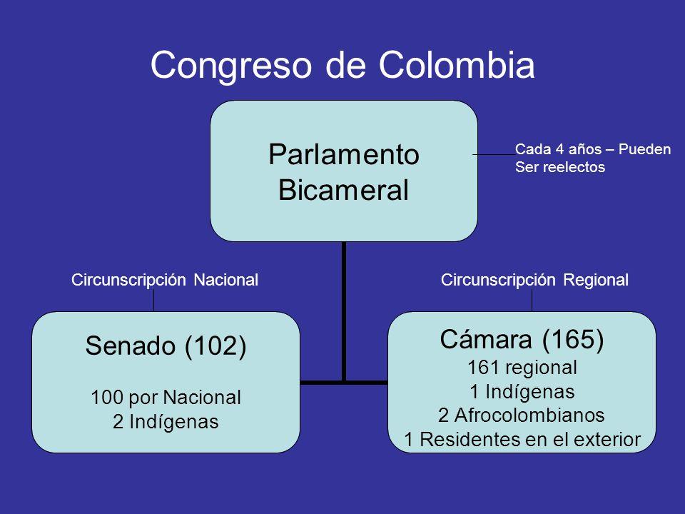 Congreso de Colombia Parlamento Bicameral Senado (102) 100 por Nacional 2 Indígenas Cámara (165) 161 regional 1 Indígenas 2 Afrocolombianos 1 Resident