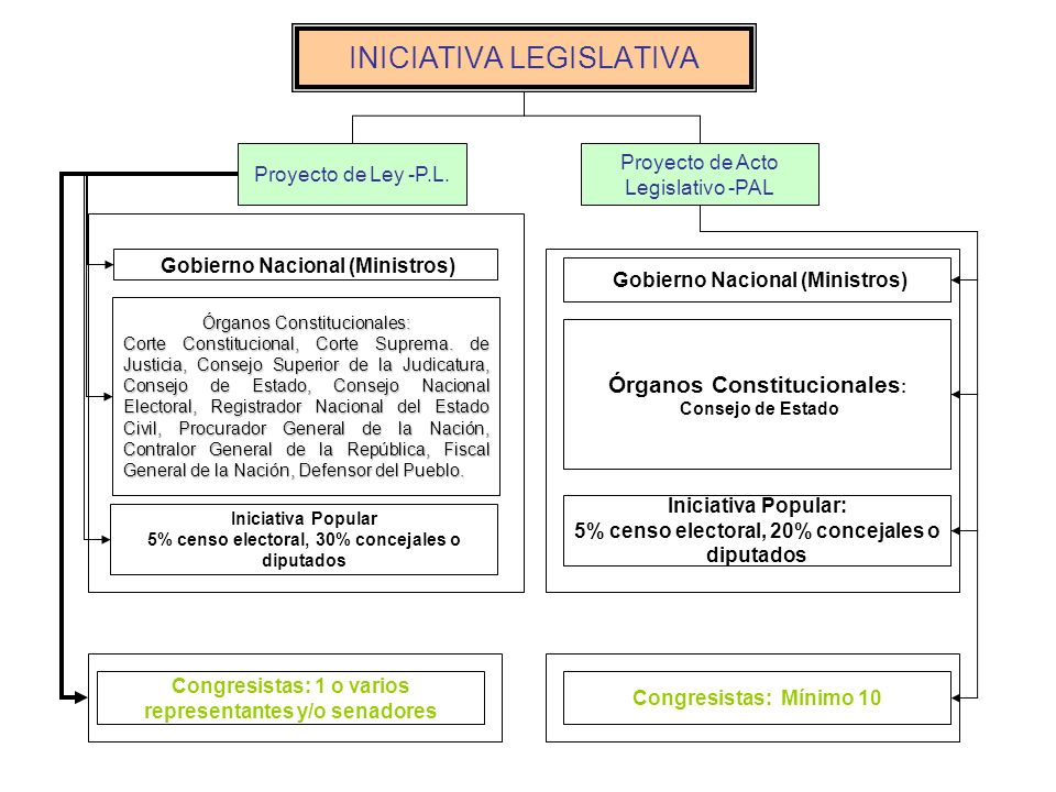 INICIATIVA LEGISLATIVA Gobierno Nacional (Ministros) Congresistas: 1 o varios representantes y/o senadores Órganos Constitucionales: Corte Constitucio