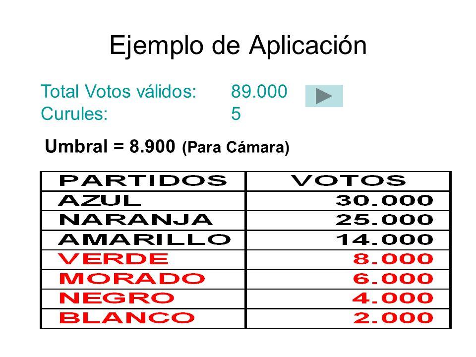 Ejemplo de Aplicación Total Votos válidos: 89.000 Curules:5 Umbral = 8.900 (Para Cámara)