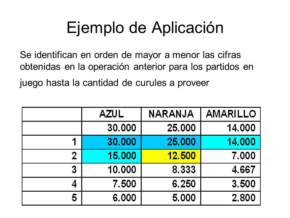 Ejemplo de Aplicación Se identifican en orden de mayor a menor las cifras obtenidas en la operación anterior para los partidos en juego hasta la canti