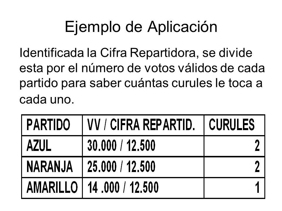 Ejemplo de Aplicación Identificada la Cifra Repartidora, se divide esta por el número de votos válidos de cada partido para saber cuántas curules le t