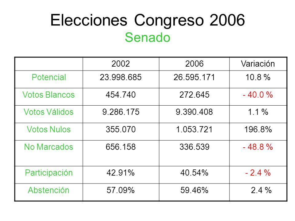 Elecciones Congreso 2006 Senado 20022006Variación Potencial23.998.68526.595.17110.8 % Votos Blancos454.740272.645- 40.0 % Votos Válidos9.286.1759.390.