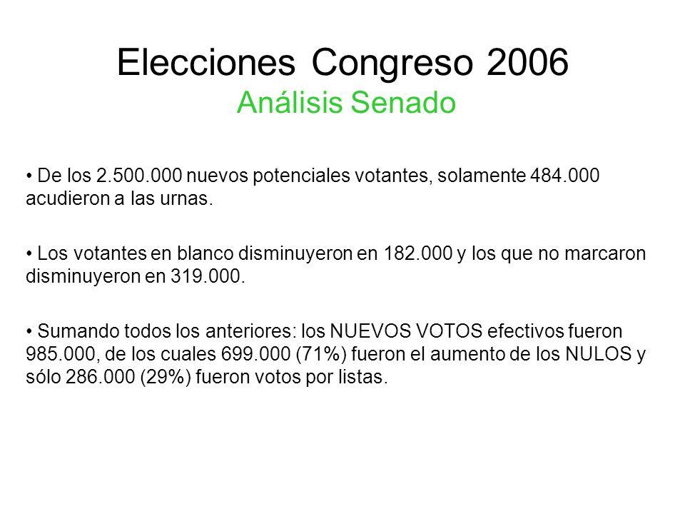 Elecciones Congreso 2006 Análisis Senado De los 2.500.000 nuevos potenciales votantes, solamente 484.000 acudieron a las urnas. Los votantes en blanco