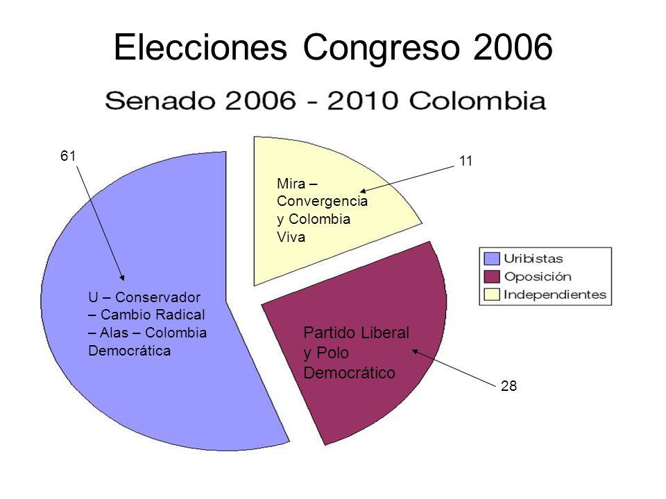 Elecciones Congreso 2006 U – Conservador – Cambio Radical – Alas – Colombia Democrática Partido Liberal y Polo Democrático Mira – Convergencia y Colom