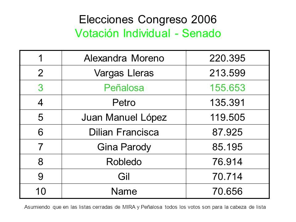 Elecciones Congreso 2006 Votación Individual - Senado 1Alexandra Moreno220.395 2Vargas Lleras213.599 3Peñalosa155.653 4Petro135.391 5Juan Manuel López