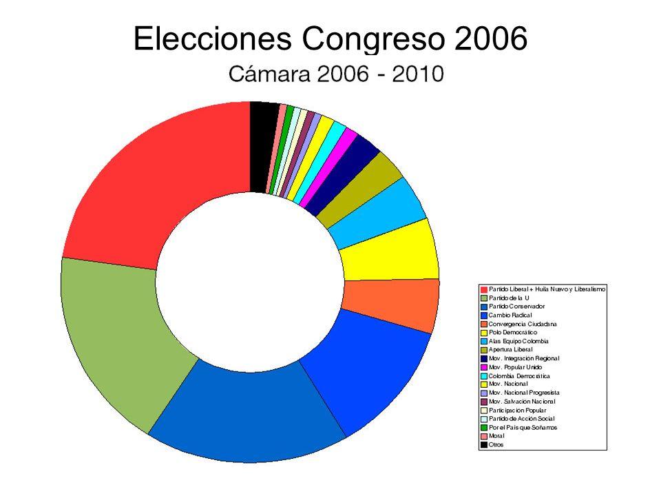 Elecciones Congreso 2006