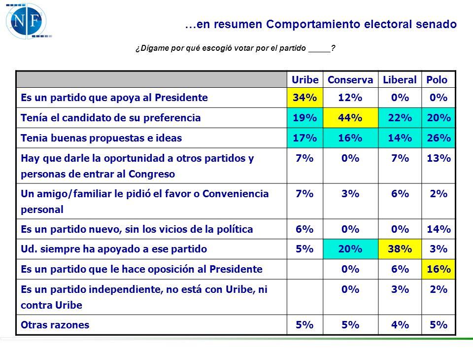 UribeConservaLiberalPolo Es un partido que apoya al Presidente34%12%0% Tenía el candidato de su preferencia19%44%22%20% Tenia buenas propuestas e idea