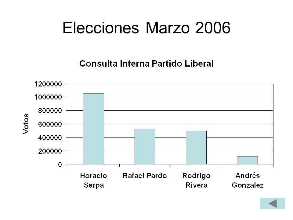 Elecciones Marzo 2006