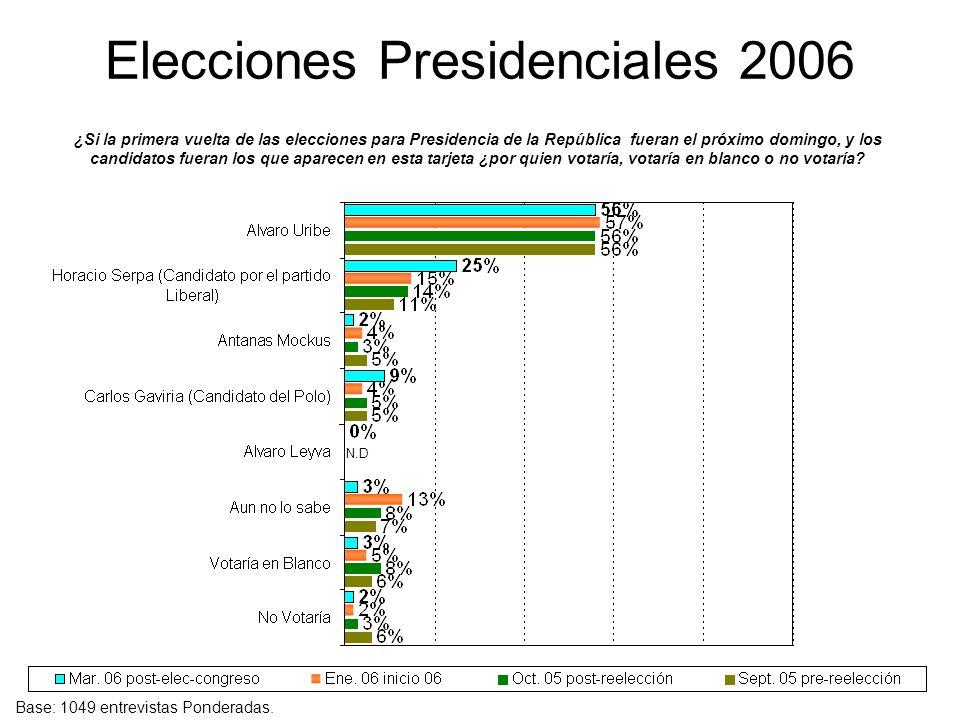 Elecciones Presidenciales 2006 ¿Si la primera vuelta de las elecciones para Presidencia de la República fueran el próximo domingo, y los candidatos fu