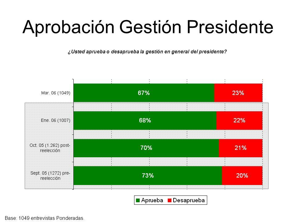 Aprobación Gestión Presidente ¿Usted aprueba o desaprueba la gestión en general del presidente? Base: 1049 entrevistas Ponderadas.