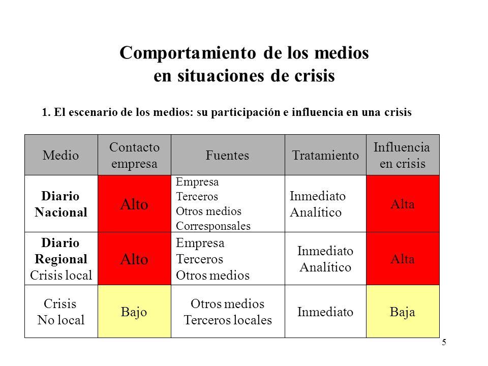 5 Comportamiento de los medios en situaciones de crisis 1.