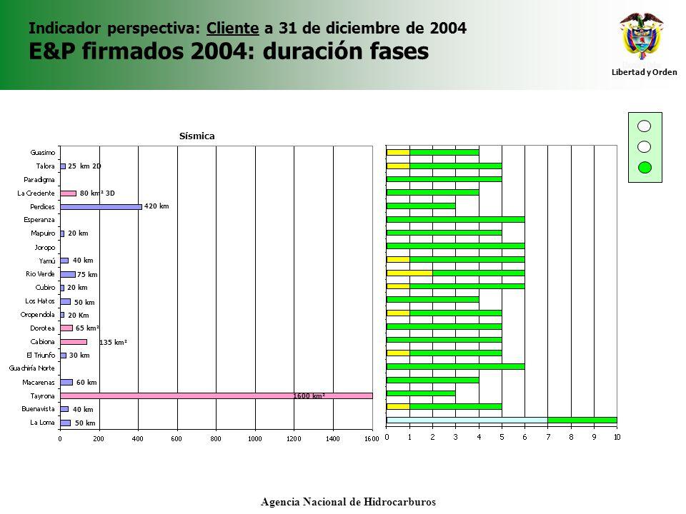 Libertad y Orden Agencia Nacional de Hidrocarburos Indicador perspectiva: Cliente a 31 de diciembre de 2004 E&P firmados 2004: duración fases Sísmica