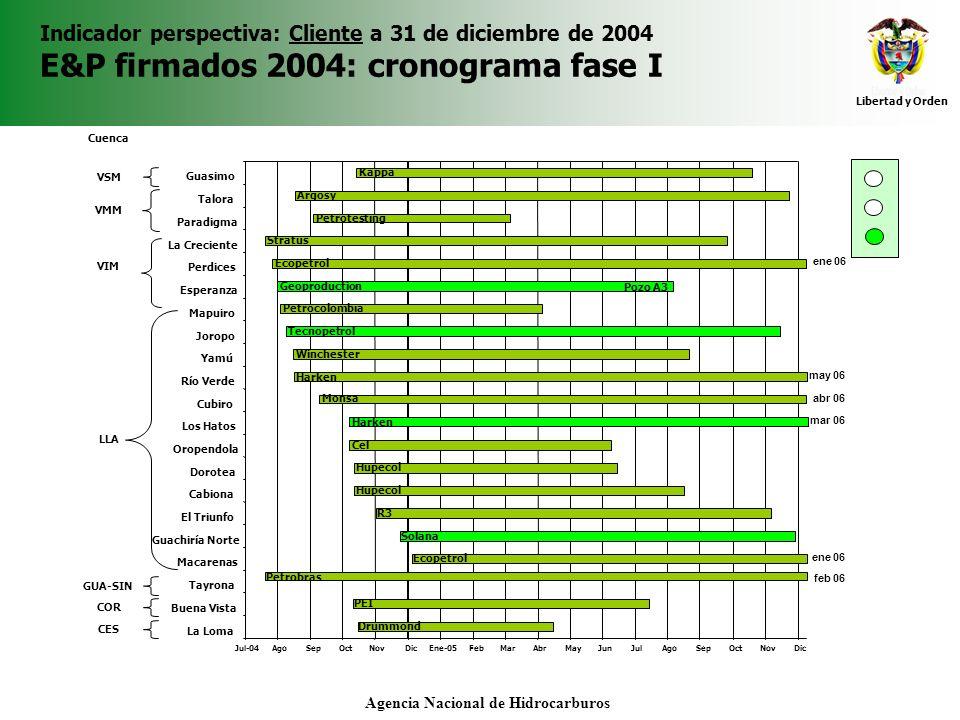 Libertad y Orden Agencia Nacional de Hidrocarburos Indicador perspectiva: Cliente a 31 de diciembre de 2004 E&P firmados 2004: cronograma fase I Cuenc