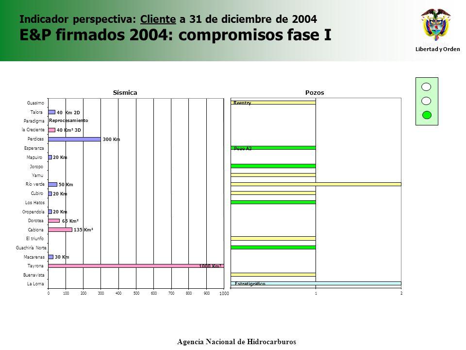 Libertad y Orden Agencia Nacional de Hidrocarburos Indicador perspectiva: Cliente a 31 de diciembre de 2004 E&P firmados 2004: compromisos fase I 0100