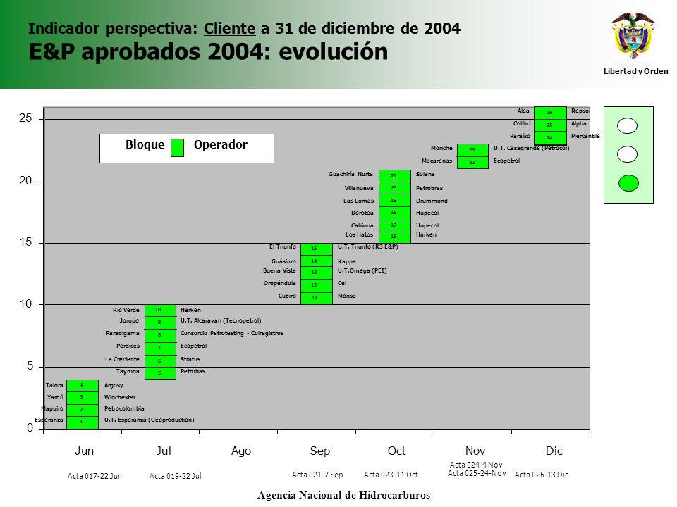 Libertad y Orden Agencia Nacional de Hidrocarburos Indicador perspectiva: Cliente a 31 de diciembre de 2004 E&P aprobados 2004: evolución Acta 024-4 N