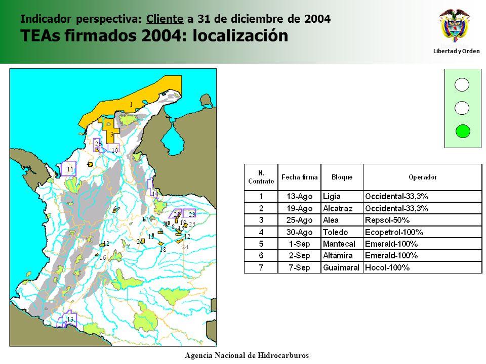 Libertad y Orden Agencia Nacional de Hidrocarburos Indicador perspectiva: Cliente a 31 de diciembre de 2004 TEAs firmados 2004: localización 4 2 3 1 1