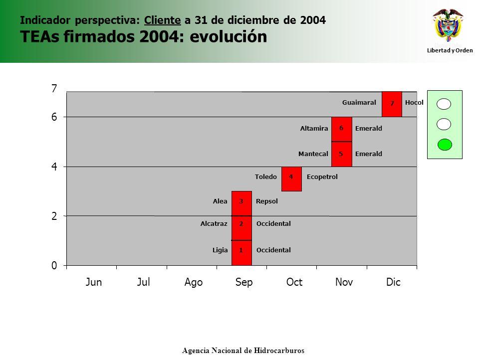 Libertad y Orden Agencia Nacional de Hidrocarburos Indicador perspectiva: Cliente a 31 de diciembre de 2004 TEAs firmados 2004: evolución 0 2 4 6 7 Ju