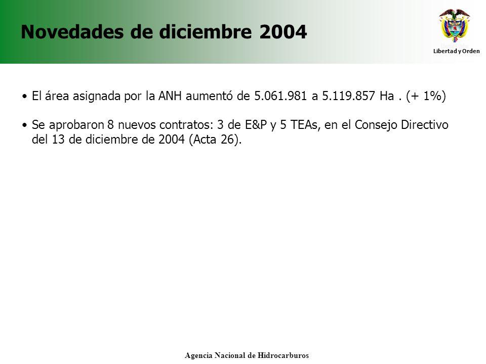 Agencia Nacional de Hidrocarburos Novedades de diciembre 2004 El área asignada por la ANH aumentó de 5.061.981 a 5.119.857 Ha. (+ 1%) Se aprobaron 8 n