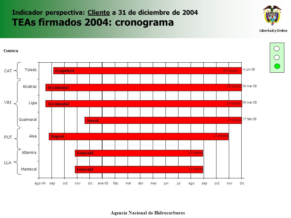 Libertad y Orden Agencia Nacional de Hidrocarburos Indicador perspectiva: Cliente a 31 de diciembre de 2004 TEAs firmados 2004: cronograma
