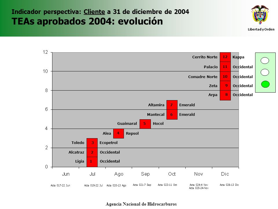 Libertad y Orden Agencia Nacional de Hidrocarburos Indicador perspectiva: Cliente a 31 de diciembre de 2004 TEAs aprobados 2004: evolución Occidental