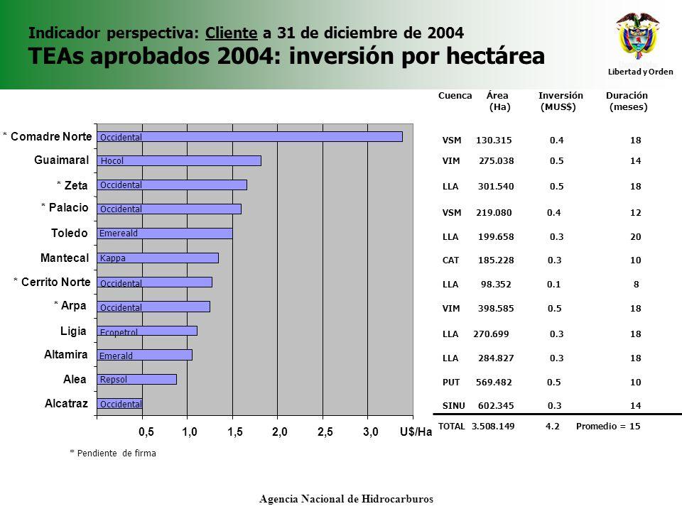 Libertad y Orden Agencia Nacional de Hidrocarburos Indicador perspectiva: Cliente a 31 de diciembre de 2004 TEAs aprobados 2004: inversión por hectáre