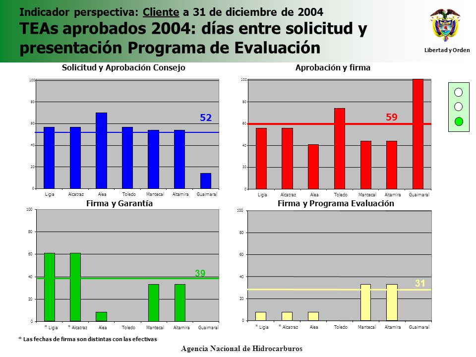 Libertad y Orden Agencia Nacional de Hidrocarburos Indicador perspectiva: Cliente a 31 de diciembre de 2004 TEAs aprobados 2004: días entre solicitud