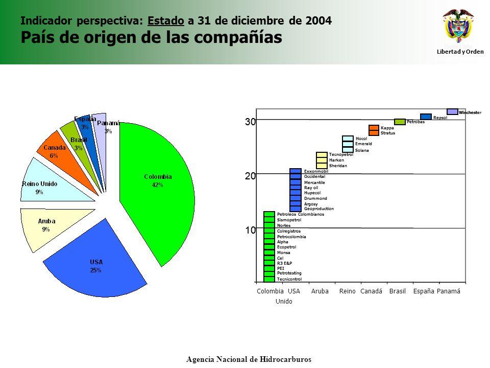 Libertad y Orden Agencia Nacional de Hidrocarburos Indicador perspectiva: Estado a 31 de diciembre de 2004 País de origen de las compañías 10 20 30 US