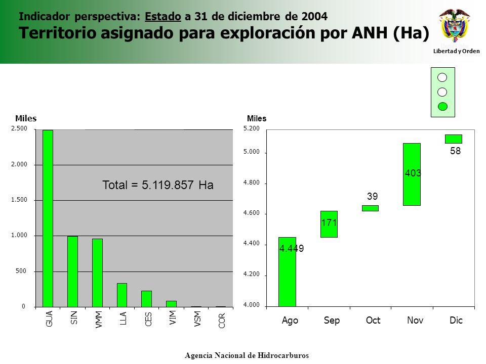 Libertad y Orden Agencia Nacional de Hidrocarburos Indicador perspectiva: Estado a 31 de diciembre de 2004 Territorio asignado para exploración por AN
