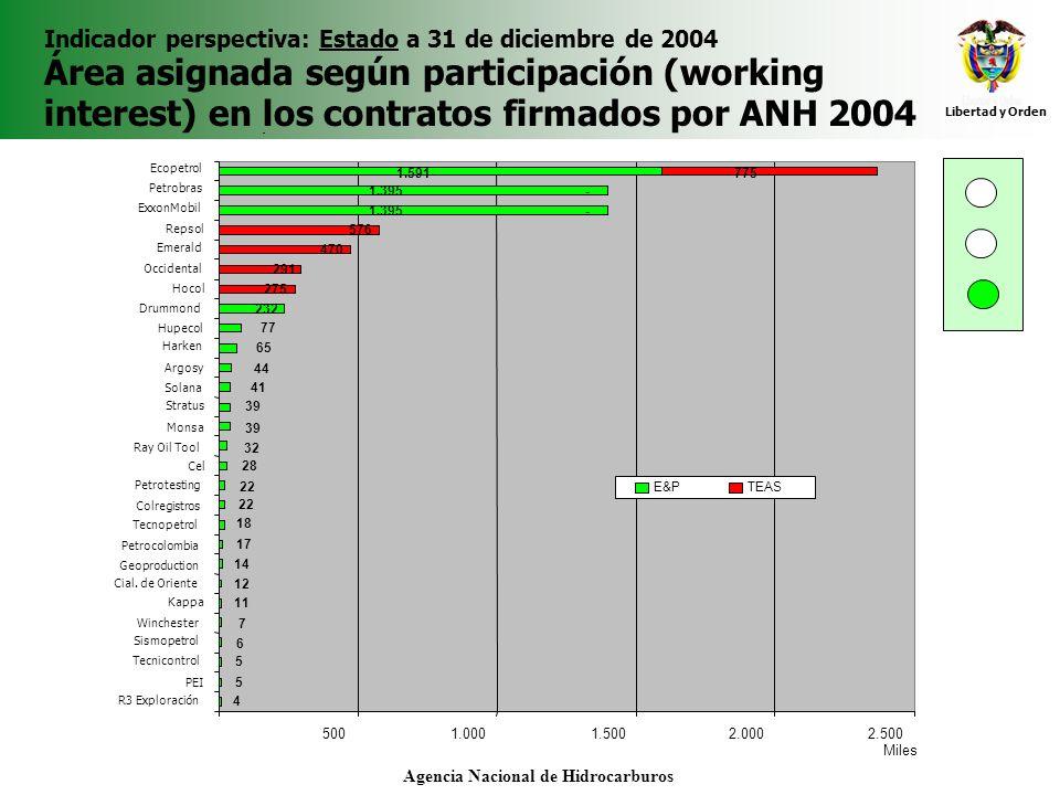 Libertad y Orden Agencia Nacional de Hidrocarburos Indicador perspectiva: Estado a 31 de diciembre de 2004 Área asignada según participación (working