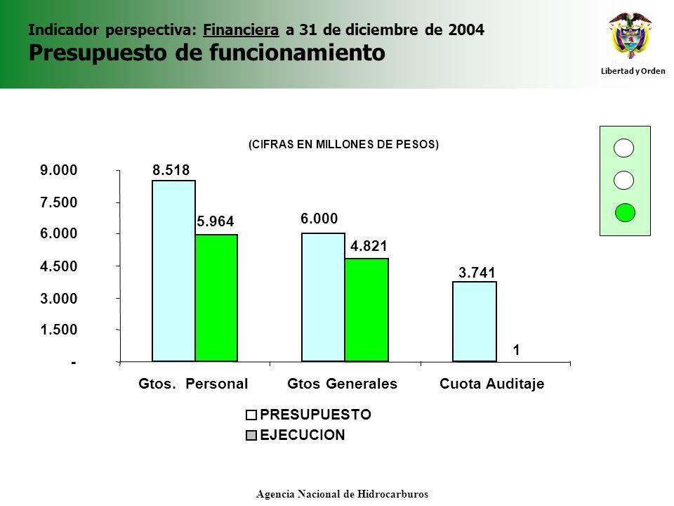 Libertad y Orden Agencia Nacional de Hidrocarburos Indicador perspectiva: Financiera a 31 de diciembre de 2004 Presupuesto de funcionamiento 3.741 6.0