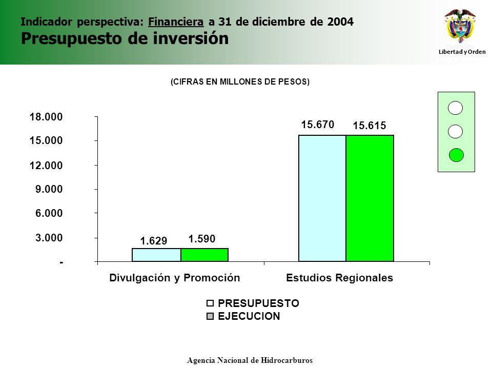 Libertad y Orden Agencia Nacional de Hidrocarburos Indicador perspectiva: Financiera a 31 de diciembre de 2004 Presupuesto de inversión 1.629 15.670 1