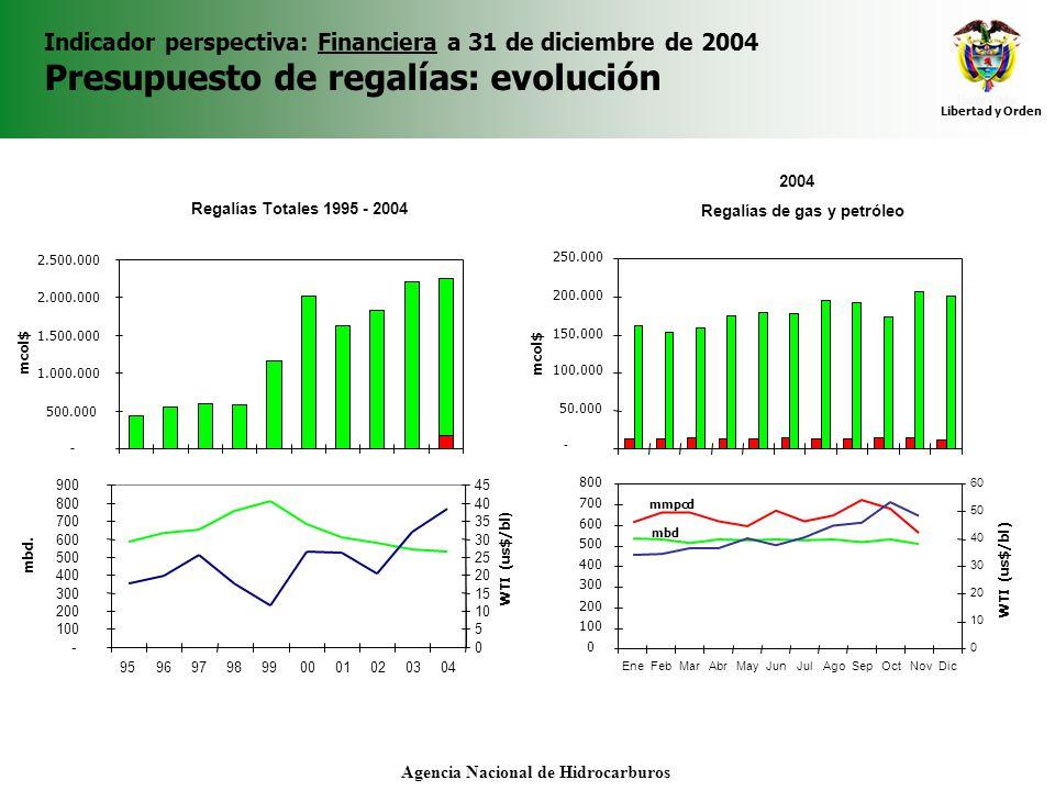 Libertad y Orden Agencia Nacional de Hidrocarburos Indicador perspectiva: Financiera a 31 de diciembre de 2004 Presupuesto de regalías: evolución 2004