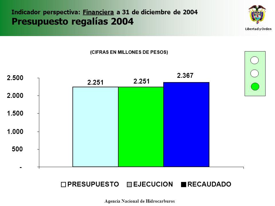 Libertad y Orden Agencia Nacional de Hidrocarburos Indicador perspectiva: Financiera a 31 de diciembre de 2004 Presupuesto regalías 2004 (CIFRAS EN MI