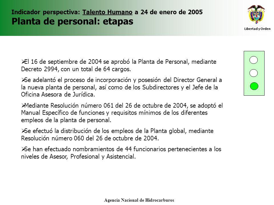 Libertad y Orden Agencia Nacional de Hidrocarburos Indicador perspectiva: Talento Humano a 24 de enero de 2005 Planta de personal: etapas El 16 de sep