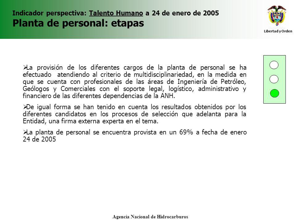 Libertad y Orden Agencia Nacional de Hidrocarburos Indicador perspectiva: Talento Humano a 24 de enero de 2005 Planta de personal: etapas La provisión