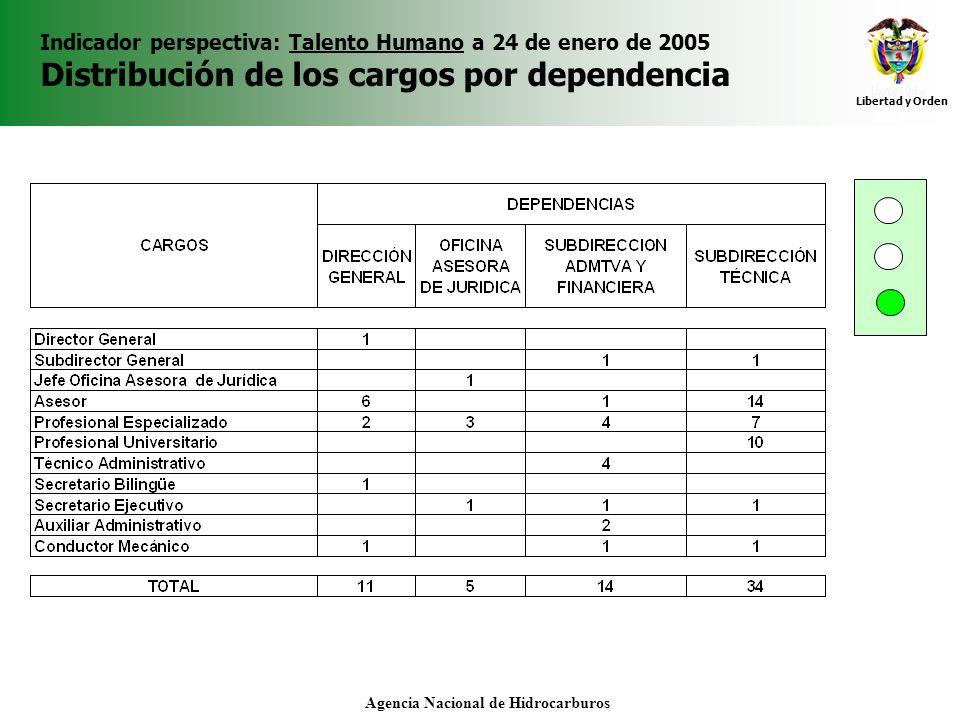Libertad y Orden Agencia Nacional de Hidrocarburos Indicador perspectiva: Talento Humano a 24 de enero de 2005 Distribución de los cargos por dependen