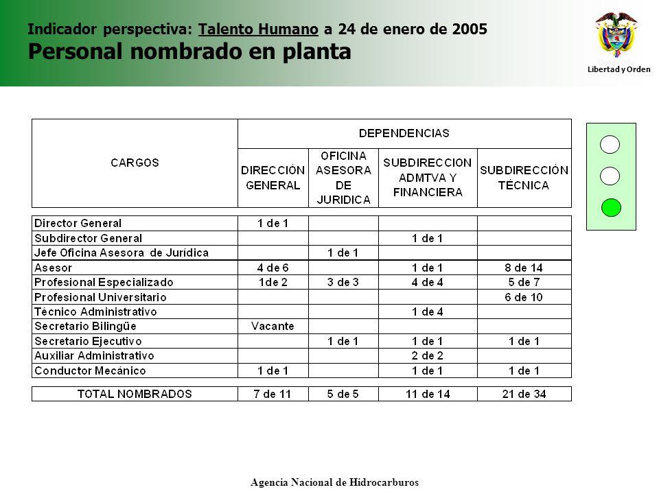 Libertad y Orden Agencia Nacional de Hidrocarburos Indicador perspectiva: Talento Humano a 24 de enero de 2005 Personal nombrado en planta