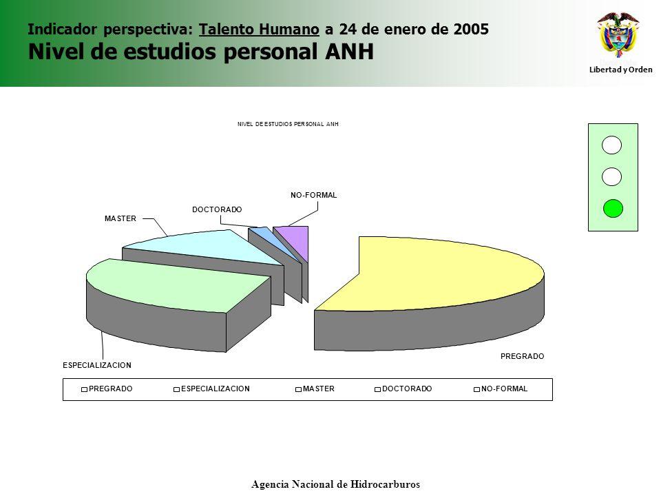 Libertad y Orden Agencia Nacional de Hidrocarburos Indicador perspectiva: Talento Humano a 24 de enero de 2005 Nivel de estudios personal ANH NIVEL DE