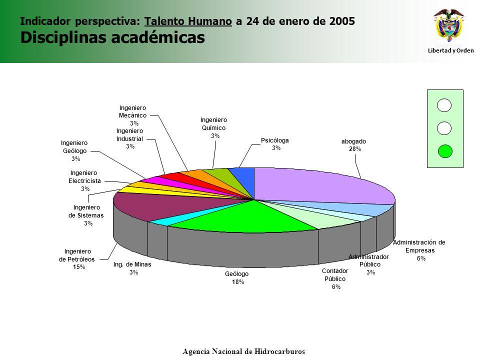 Libertad y Orden Agencia Nacional de Hidrocarburos Indicador perspectiva: Talento Humano a 24 de enero de 2005 Disciplinas académicas Administración d