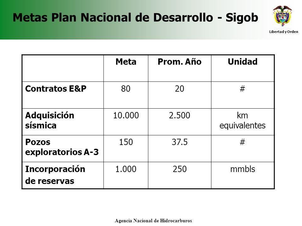 Libertad y Orden Agencia Nacional de Hidrocarburos Metas Plan Nacional de Desarrollo - Sigob MetaProm. AñoUnidad Contratos E&P8020# Adquisición sísmic