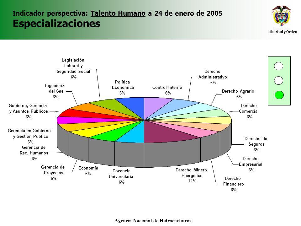 Libertad y Orden Agencia Nacional de Hidrocarburos Indicador perspectiva: Talento Humano a 24 de enero de 2005 Especializaciones Control Interno 6% De